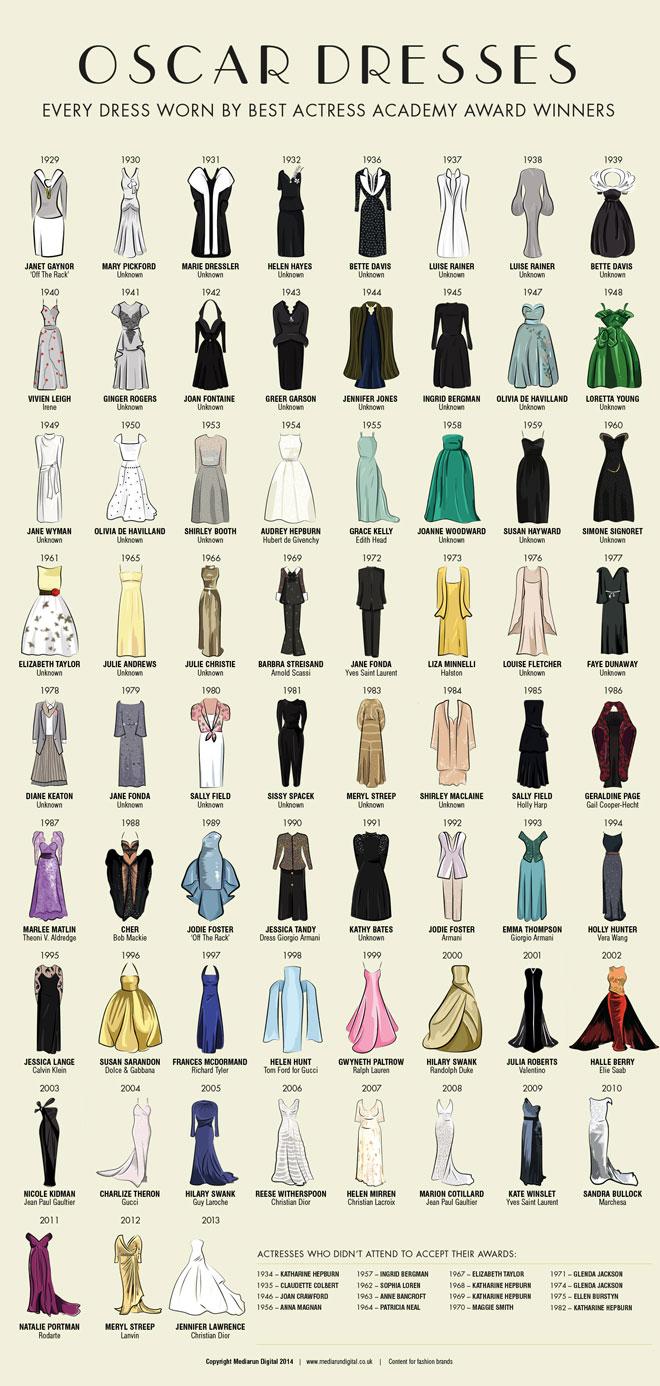 oscar_dresses