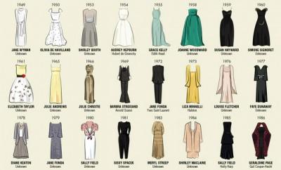 vestidos_oscars